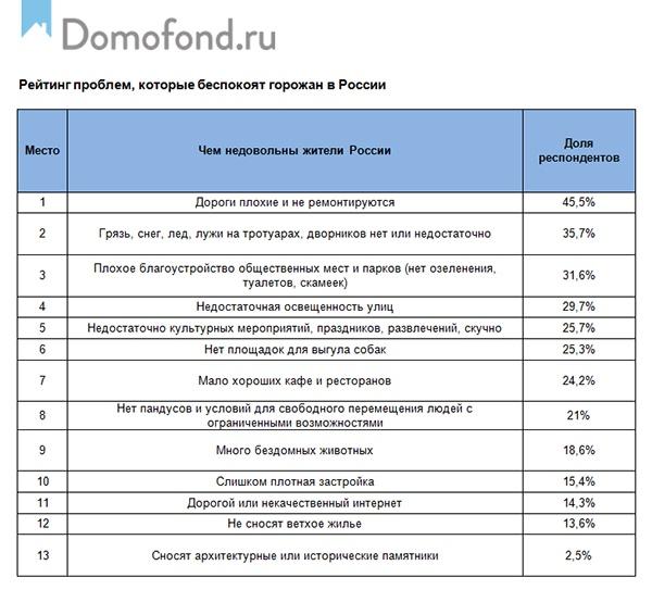 Проблемы благоустройства в российских городах. Итоги 2019 года.|Фото: Domofond.RU