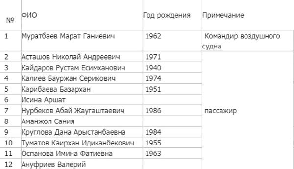 Список ппогибших в катастрофе самолета  Fokker-100 в Алма-Ате 27.12.19.|Фото: emer.gov.kz|КЧС МВД Республики Казахстан