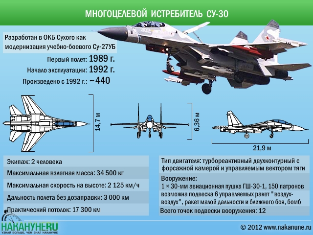 Многоцелевой истребитель Су-30 характеристики|Фото: Накануне.RU