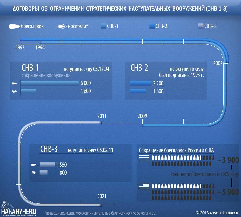 инфографика Договор об ограничении стратегических наступательных вооружений СНВ 1,2,3|Фото: Накануне.RU